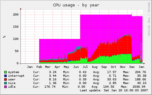 cpu usage over the year